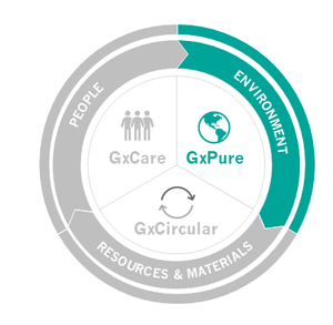 GxPure: Taking care of climate and the environment