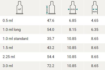 Syringe sizes from 0.5 ml to 3.0 ml
