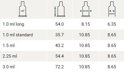 Syringe sizes from 1.0 ml to 3.0 ml