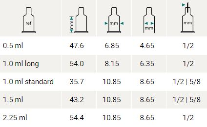 Syringe sizes from 0.5 ml to 2.25 ml